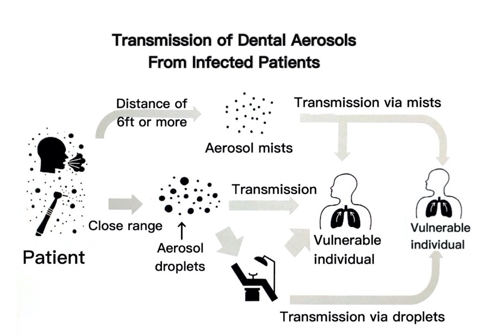 Dental Aerosol Management and Indoor Air Quality Measures 2